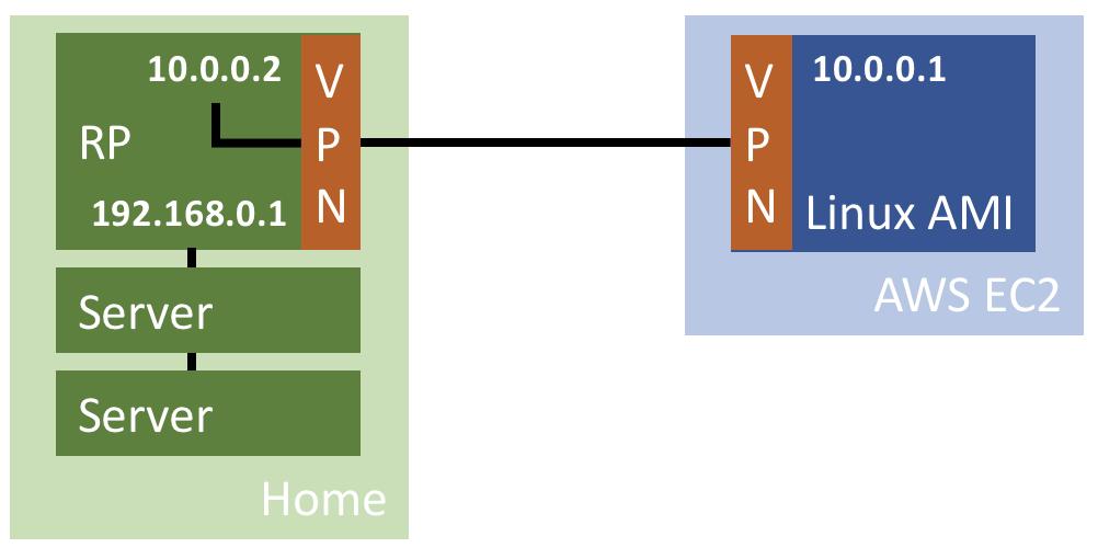 Setup OpenVPN server on Amazon EC2 | It`s full of stars!